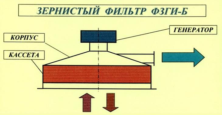 ФЗГИ-Б Схема цветная ФЗГИ-Б